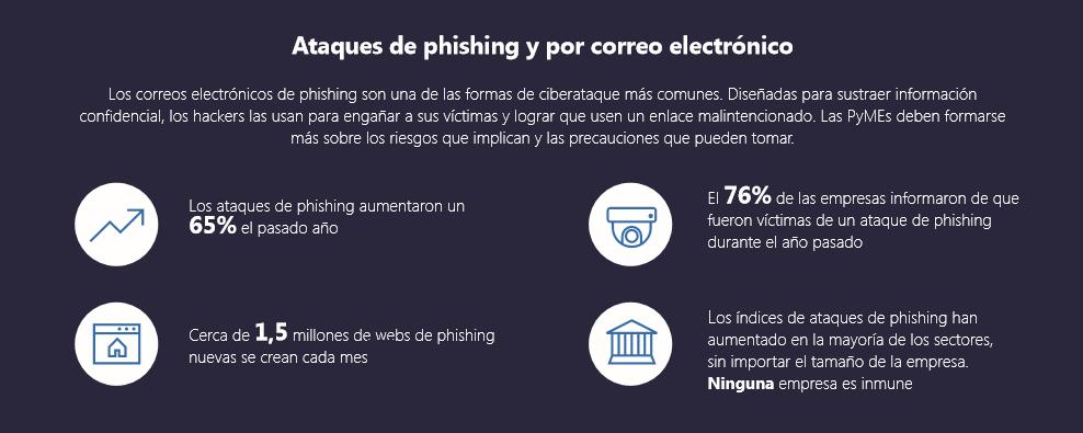 Los ataques de phising por correo electrónico son cada vez más frecuentes en las pymes