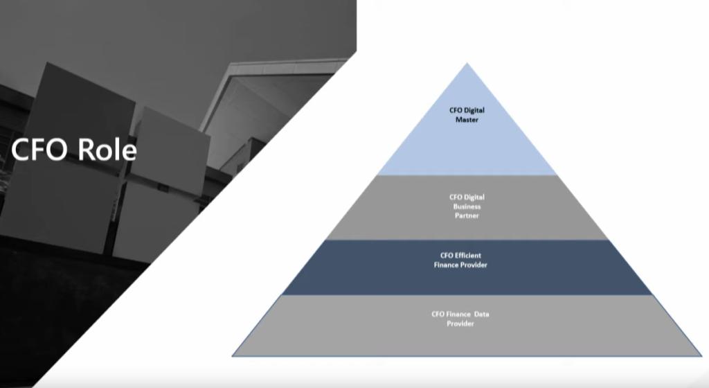 Evolución del rol financiero en la transformación digital de las organizaciones